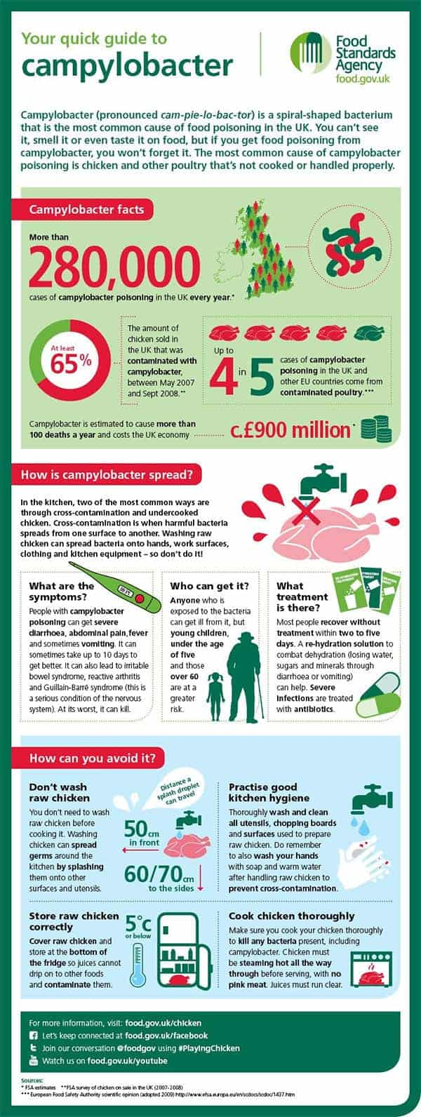 Campylobacter infographic from the Food Standards Agency